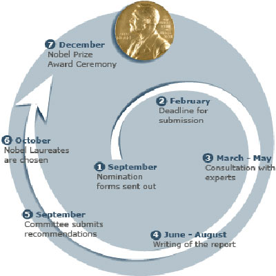Hình mô tả các mốc thời gian xét giải Nobel - NobelPrize.org