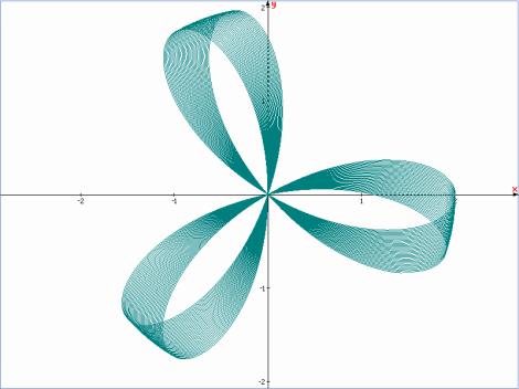 Hình nơ 3 cánh - Đồ thị hàm r = 2cos(3.01p)