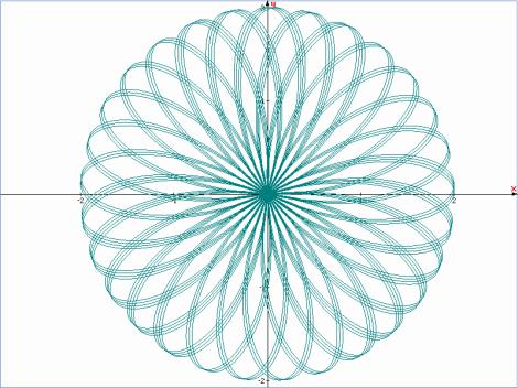 Đồ thị hàm số r = 2.cos(3.22p)