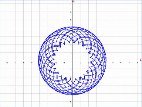 x(t) = 3.18cost+cos(3.18)t ; y(t) = 3.18sint+sin(3.18t)