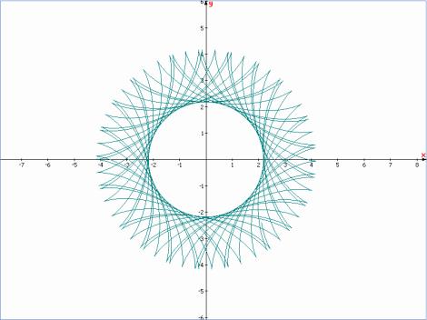 x(t) = 3.18cost+sin(3.18)t ; y(t) = 3.18sint+cos(3.18t)
