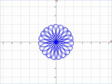 Đồ thị r = cos(e.p)