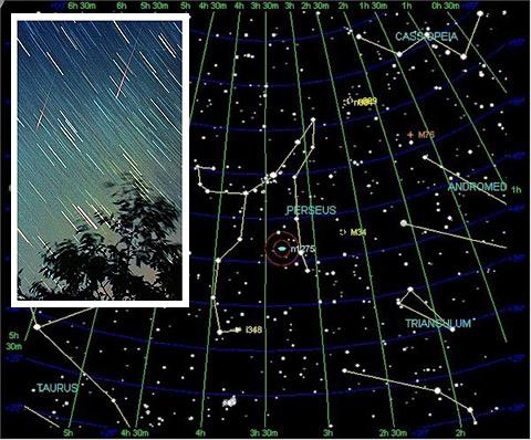 Sao băng có thể  bất ngờ xuất hiện ở rất nhiều chỗ  trên bầu trời nhưng đuôi sao băng luôn hướng về chòm sao Perseus.